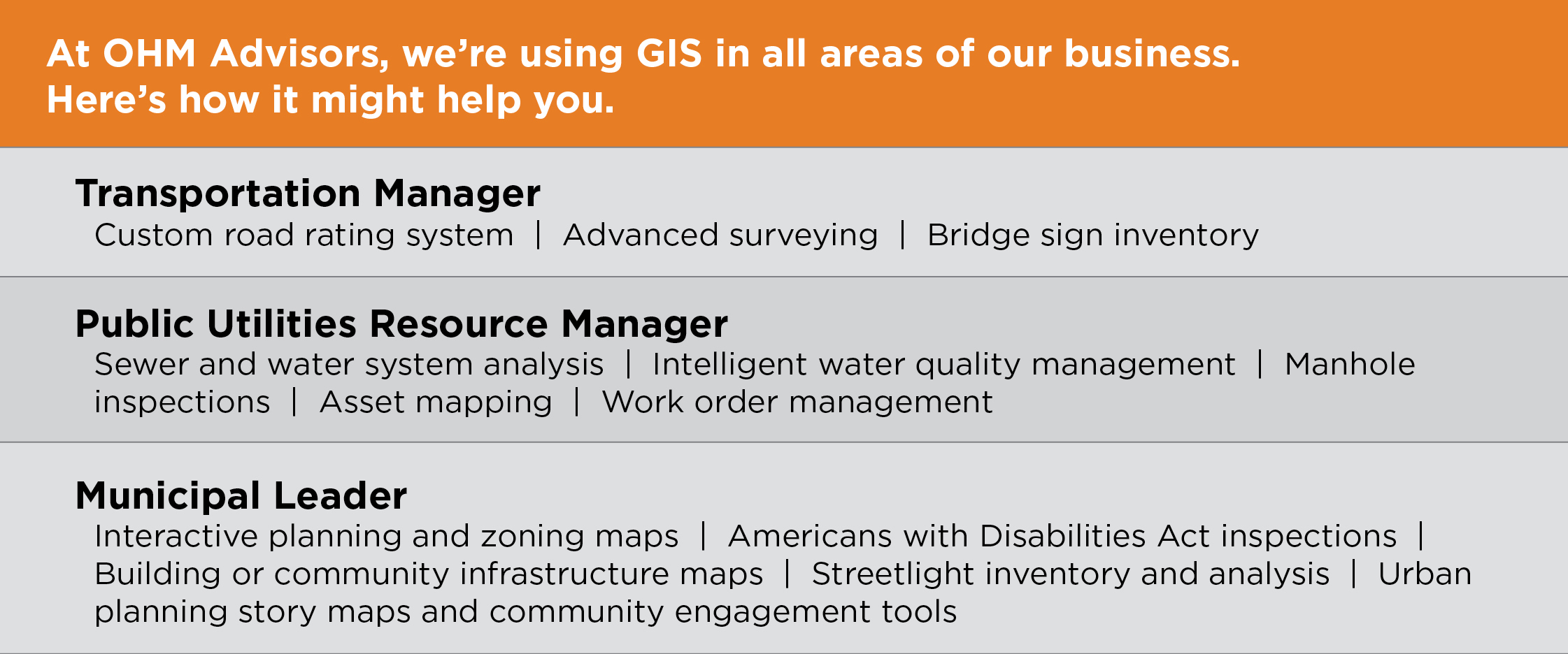 Infographic about the many applications for GIS for professionals in multiple industries.