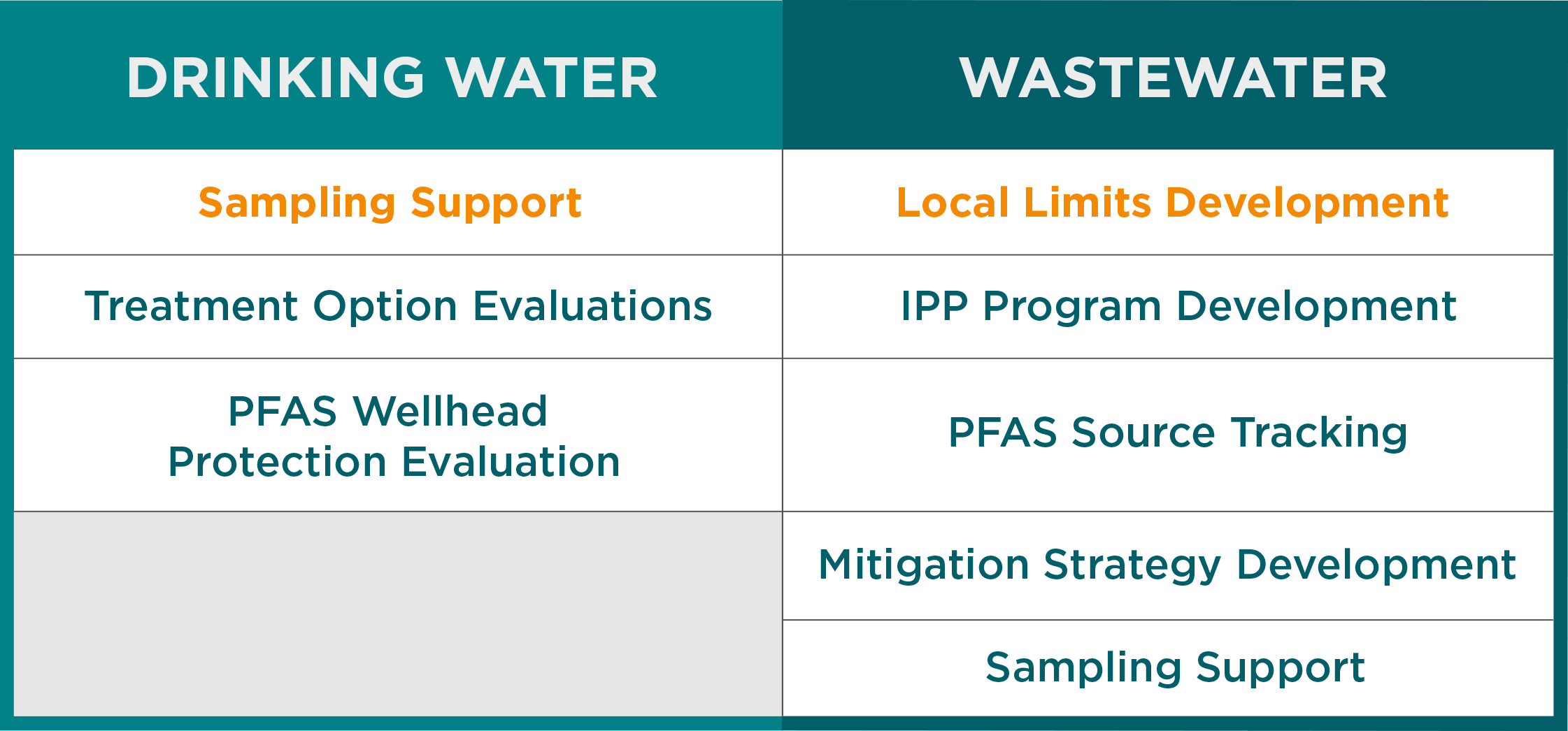 PFAS Testing services we offer chart