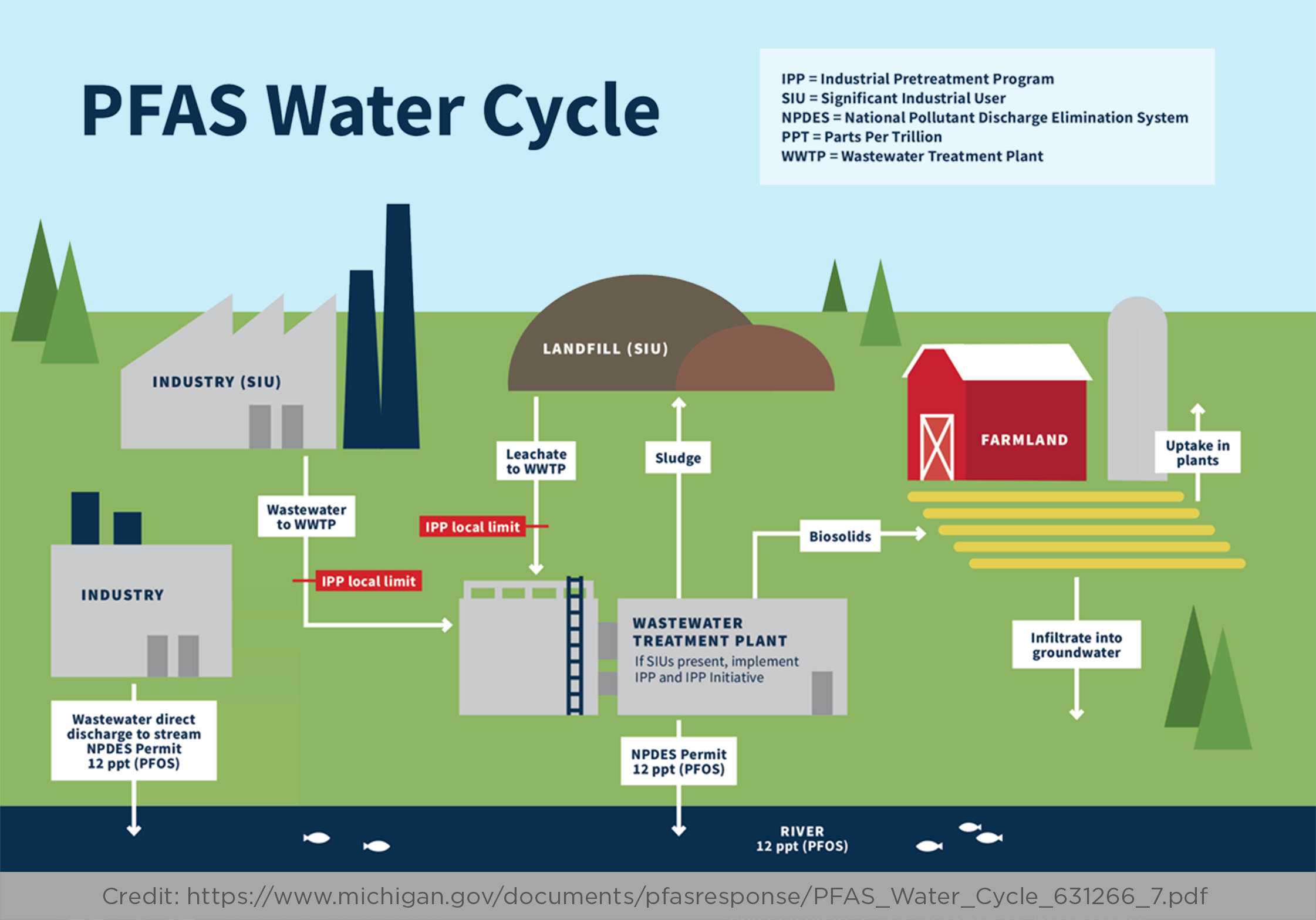 Credited infographic showing PFAS water cycle