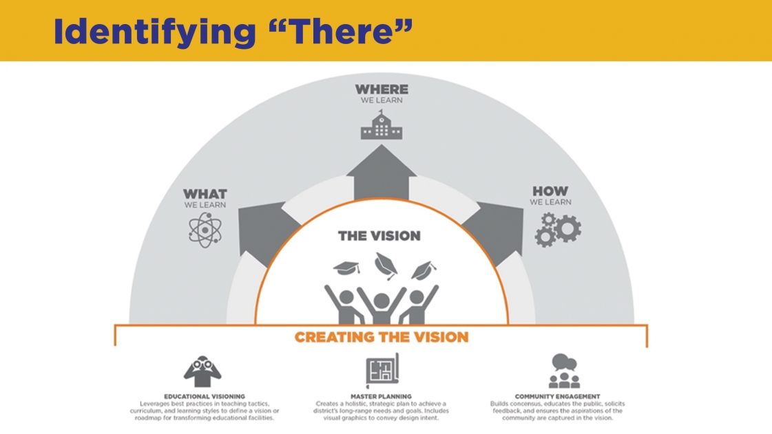 The visioning process for school design