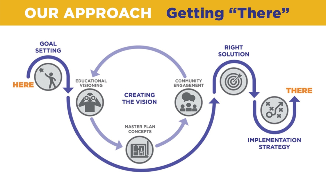 OHM Advisors' Visioning approach for school design