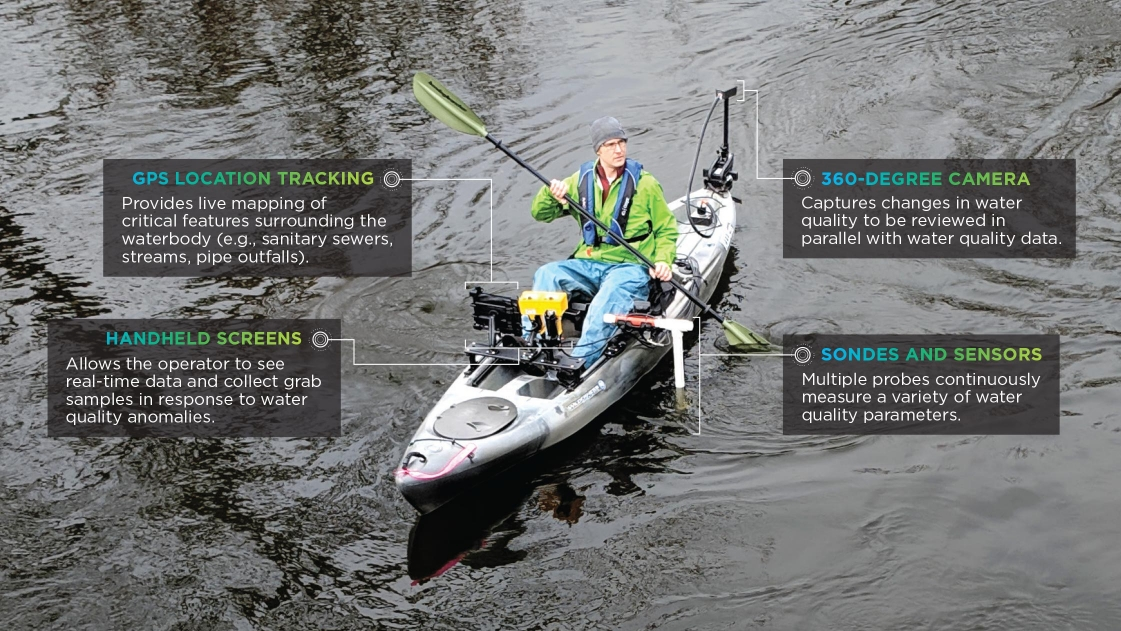 Monitoring probes are mounted on the motorized kayak.