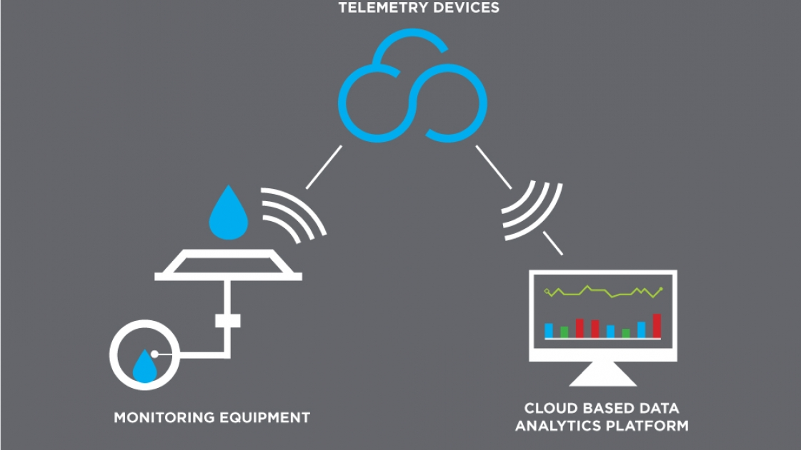Telemetry devices to monitor water quality