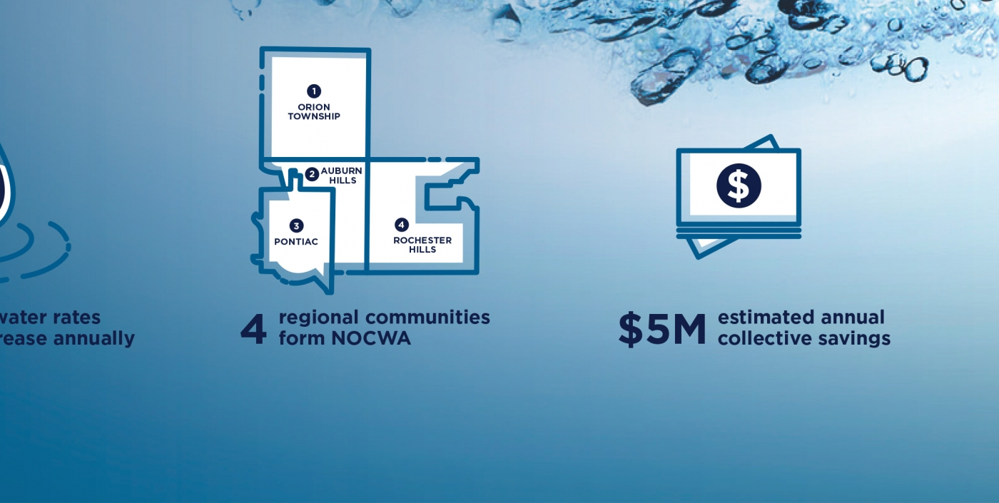 The development of NOCWA led to significant water pressure increase and collective savings of $5 million annually.
